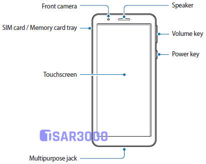 Samsung Galaxy A3 Core Hardware Buttons